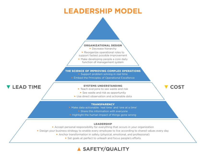 Value Capture Leadership Model