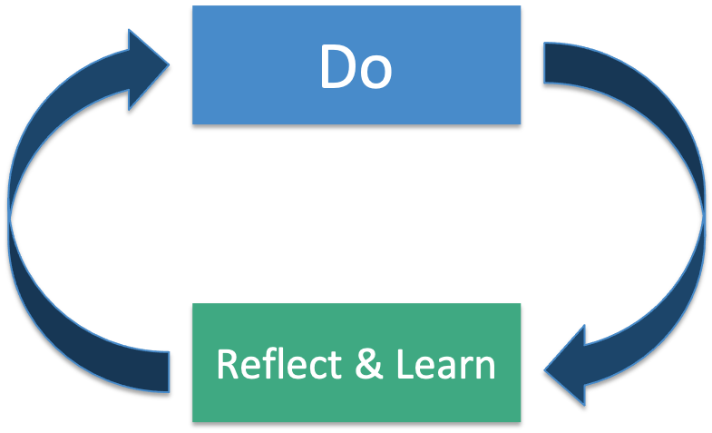 Reflection And Do Reflect Cycle