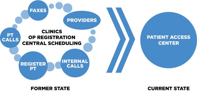 Value Capture Davis Health PAC_Graphic